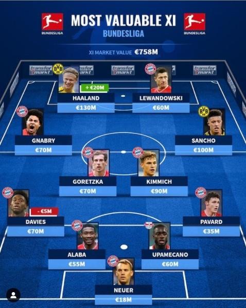 德转盘点德甲最贵阵容:拜仁8人入选,哈兰德&桑乔在列