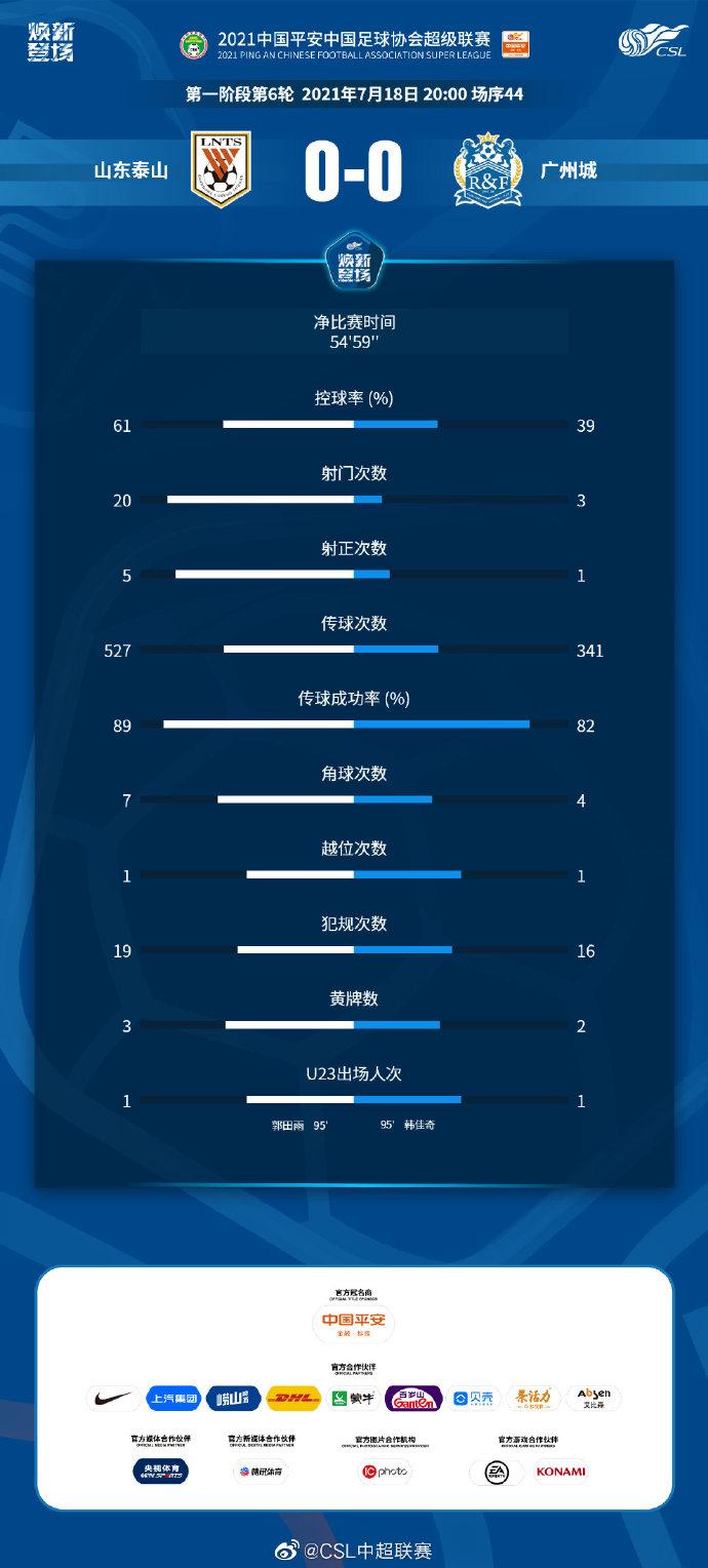 山东泰山vs广州城全场数据:泰山队狂射20脚颗粒无收