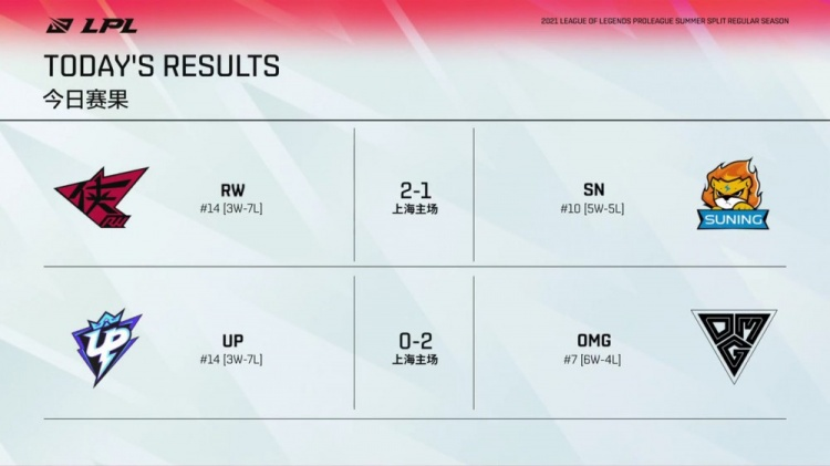 LPL今日赛果:RW世界级偷家战胜SN OMG2-0带走UP