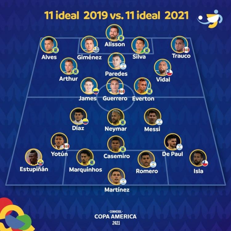 谁更强?美洲杯官方列出2021与2019赛事最佳阵容对比