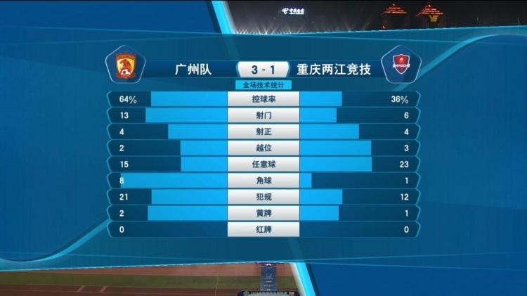 广州3-1重庆数据:广州队控球率超6成,双方各有4次射正