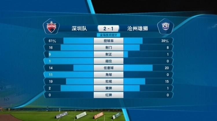 深圳2-1沧州数据:深圳控球超6成,射正与角球数实现碾压