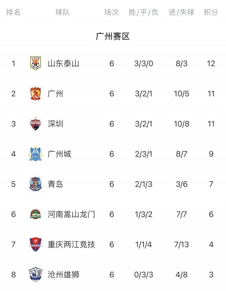 广州赛区积分榜:泰山榜首但优势缩小为1分,广州深圳分列二三位