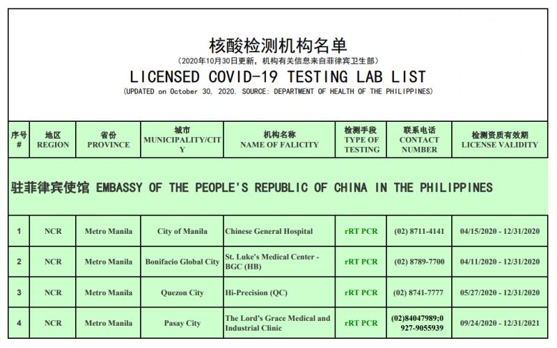 中国驻菲律宾大使馆: 关于调整有关核酸检测机构名单的通知 (10月30日更新)
